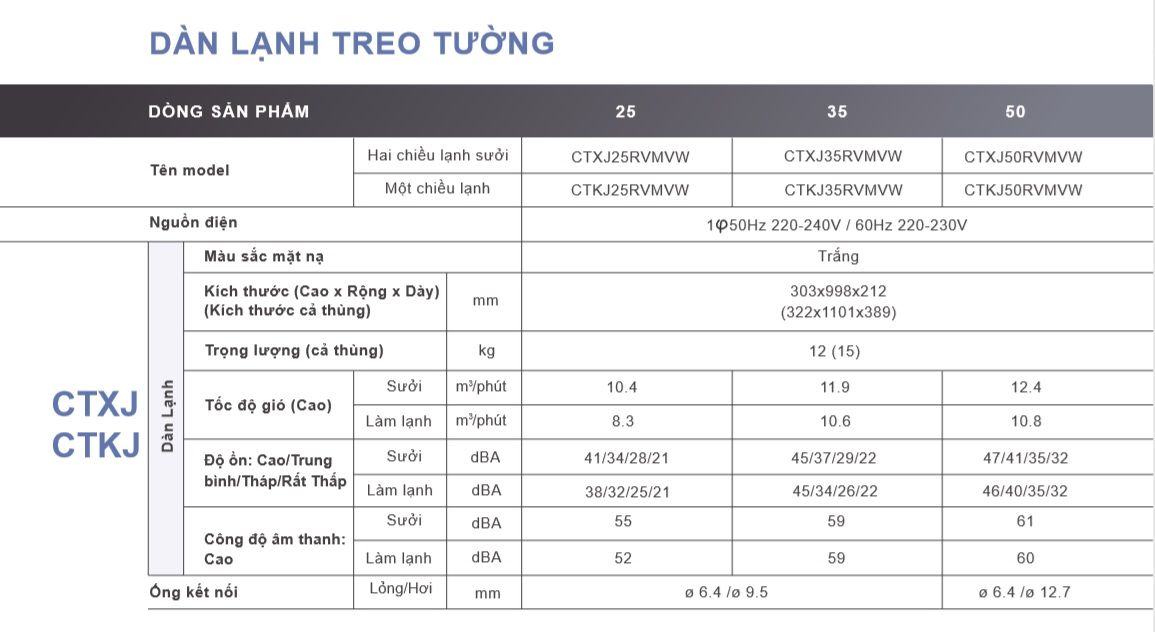 Điều hòa Daikin Super Multi NX R32 hai chiều lạnh/ sưởi