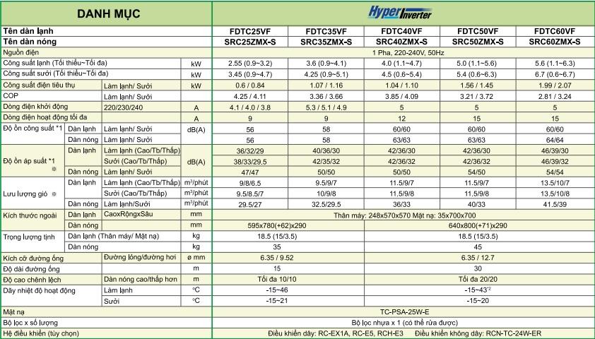 Âm trần cassette Inverter 18.000 BTU 2 chiều FDTC50VF/SRC50ZMX-S